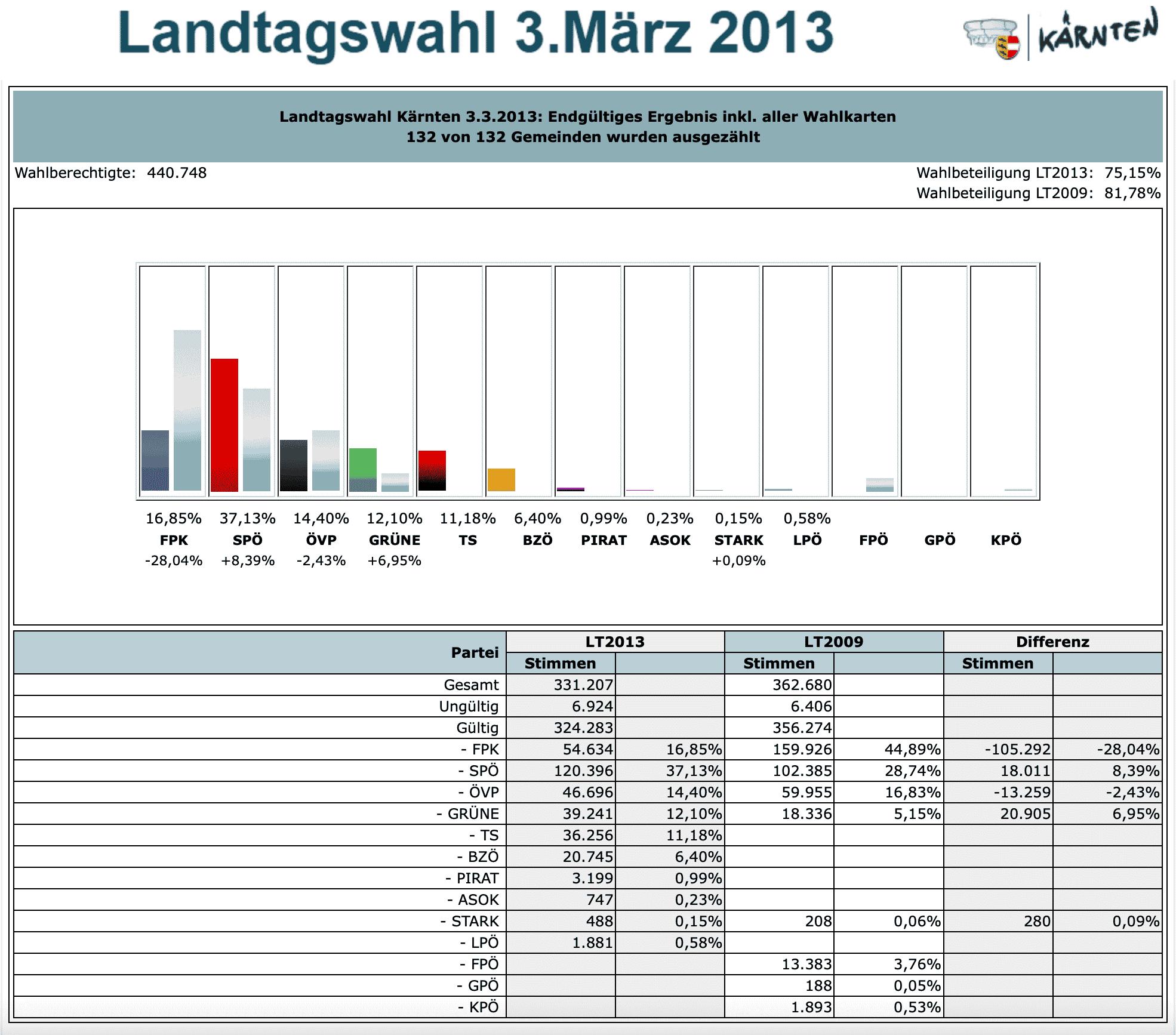 Landtagswahl 2013 in Kärnten