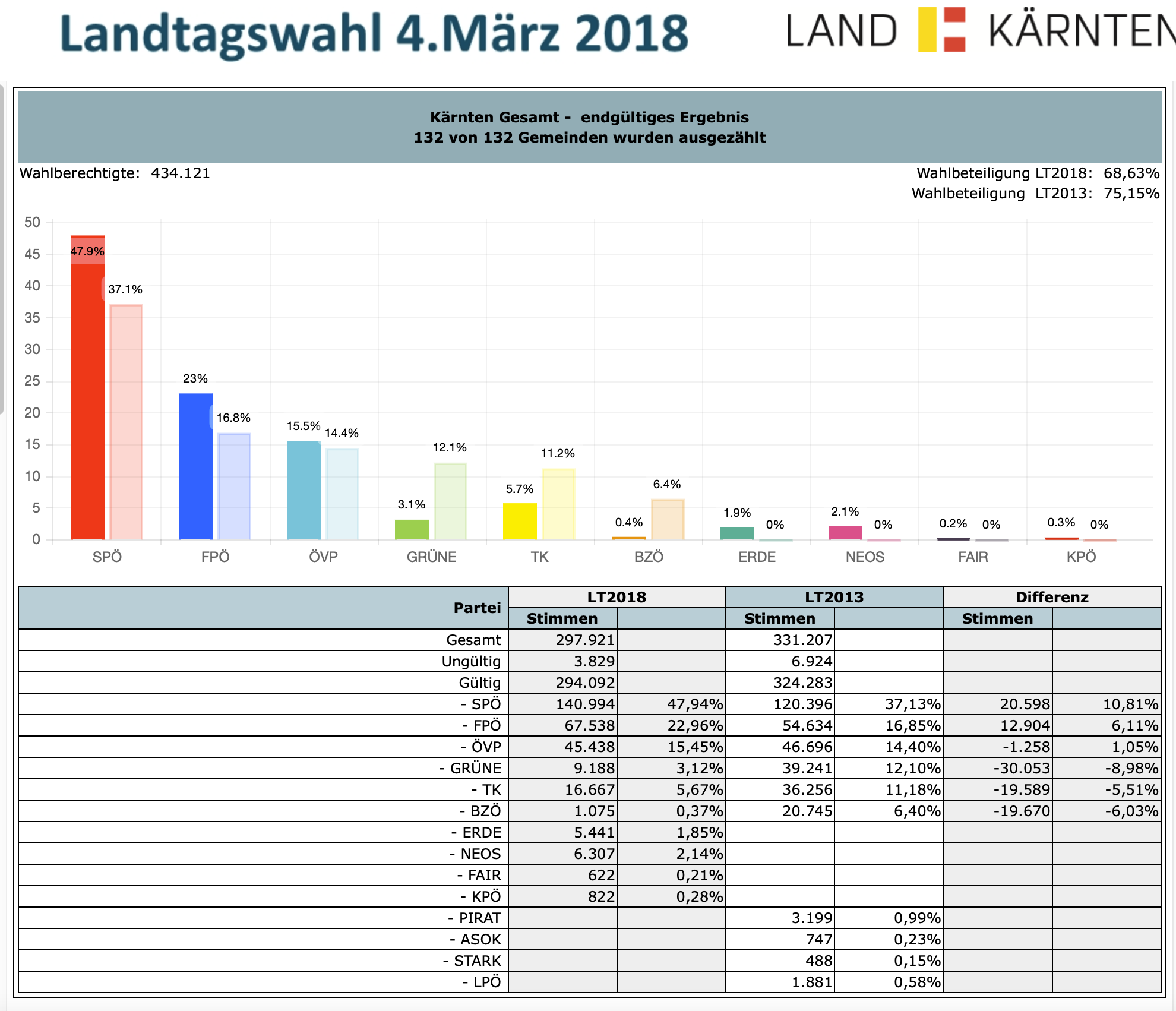 Landtagswahlen 2018 in Kärnten