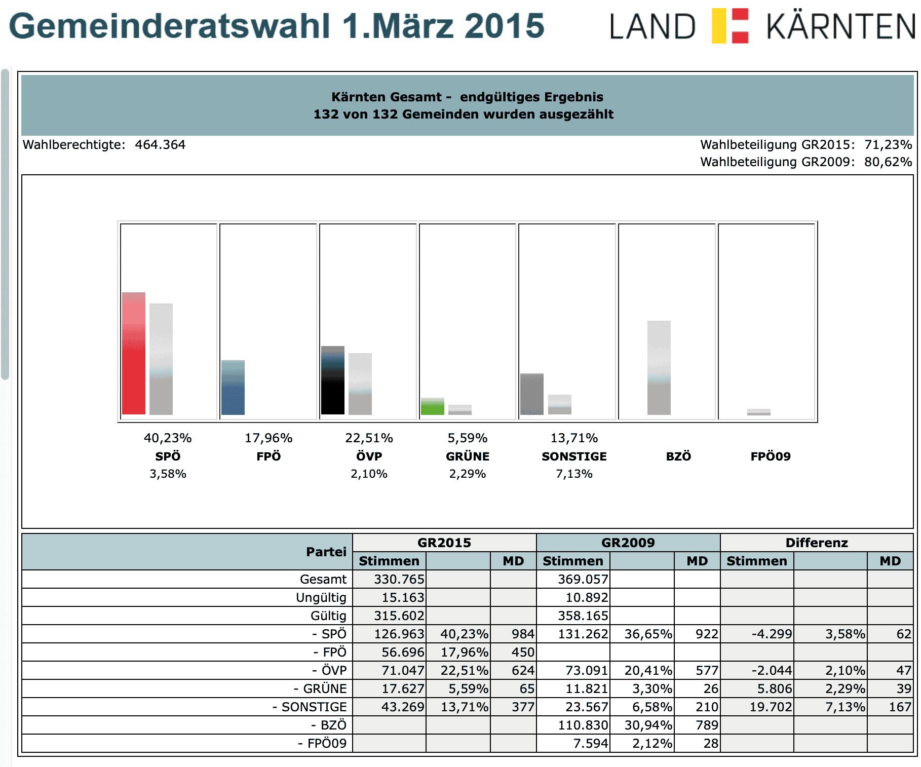 Gemeinderatswahl 2015 in Kärnten