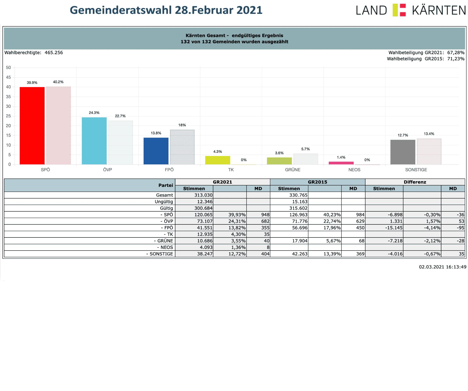 Gemeinderatswahl 2021 Kärnten